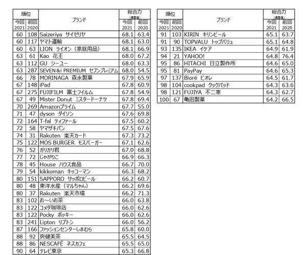 ブランド・ジャパン2021「総合力」ランキング60位~100位※タップで拡大
