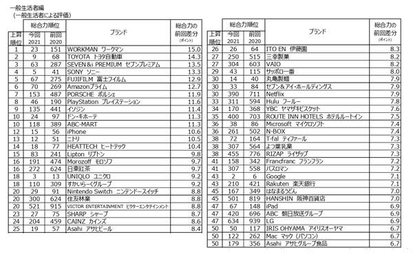 ブランド・ジャパン2021「上昇力」ランキング上位50ブランド※タップで拡大