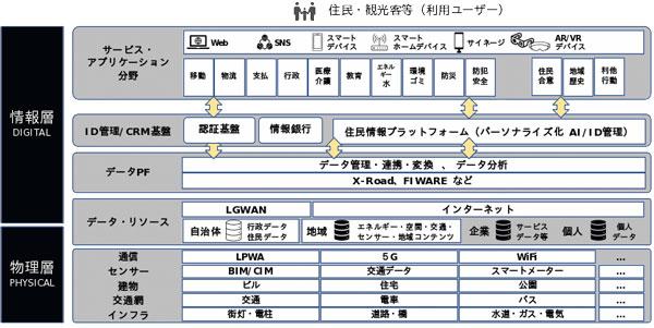 電通西日本および、電通、電通国際情報サービスが考える「デジタルシティプラットフォーム」の全体像