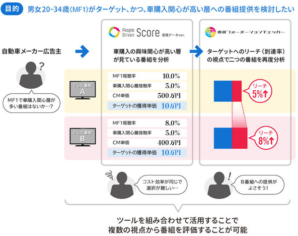 「People Driven Score(意識データver.)×「番組フォーメーションチェッカー」を組み合わせたプランニング例