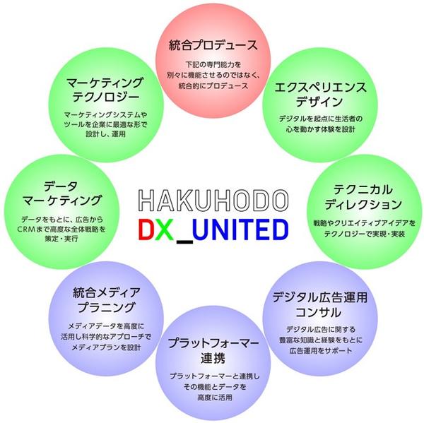 価値創造型DXに必要な8つの専門機能
