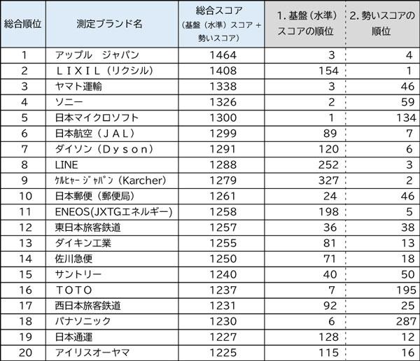 10年間ブランド成長力ランキングTOP20~日経リサーチBG指数