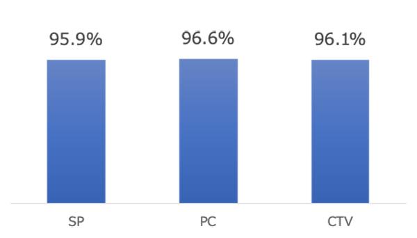 広告の完視聴率