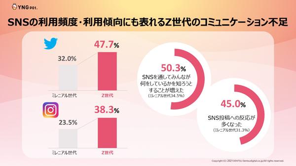 図表1 SNSの利用頻度、利用傾向に見るZ世代のコミュニケーション不足(タップで画像拡大)