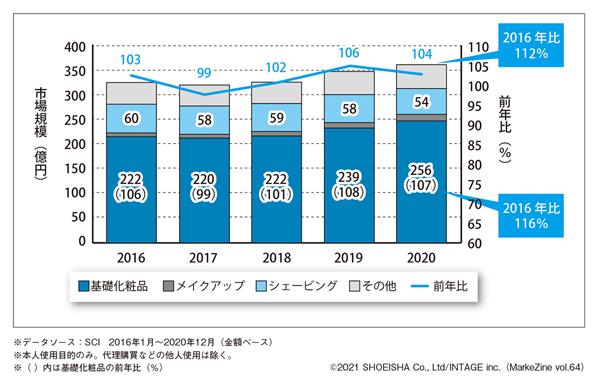 図表2 男性による化粧品市場規模の推移(カテゴリー別)