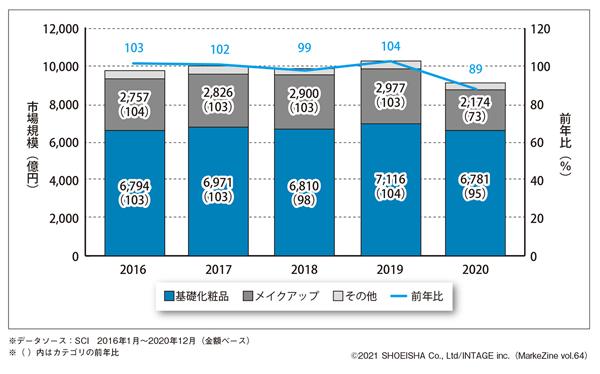 図表1 化粧品の市場規模の推移(カテゴリー別)
