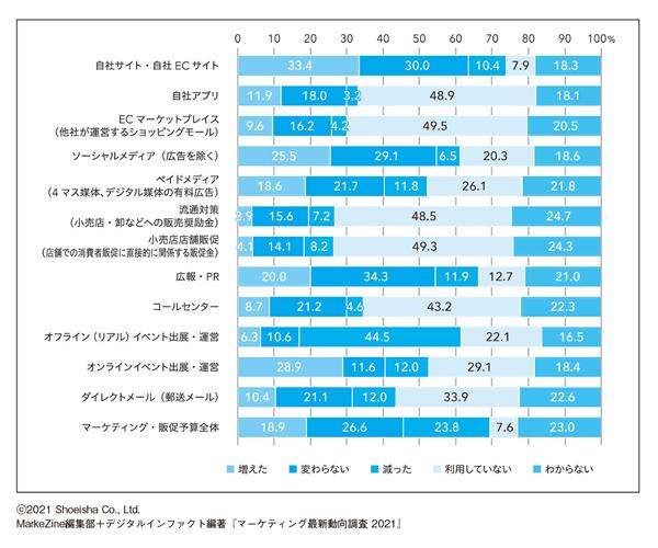 図表1 あなたの勤務先では、昨年と比べて、各チャネルに投資するマーケティング・販促予算はどのように変化しましたか。(N=1,063/単一回答)(タップで画像拡大)