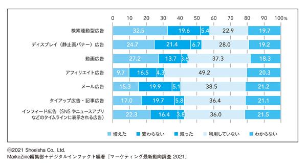 図表2 あなたの勤務先では、昨年と比べて、以下のオンライン(デジタル)広告の予算はどのように変化しましたか。(N=1,063/単一回答)(タップで画像拡大)