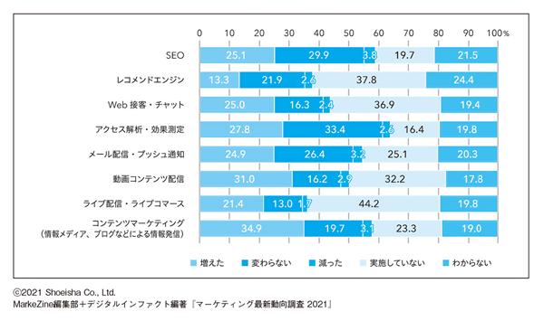 図表3 あなたの勤務先では、昨年と比べて、以下の自社サイト・自社アプリ・自社ECサイトにおけるマーケティング施策やツール活用の予算はどのように変化しましたか。(N=1,063/単一回答)(タップで画像拡大)