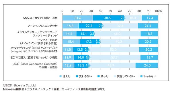 図表4 あなたの勤務先では、昨年と比べて、以下のソーシャルメディアにおけるマーケティング施策やツール活用の予算はどのように変化しましたか。(N=1,063/単一回答)(タップで画像拡大)