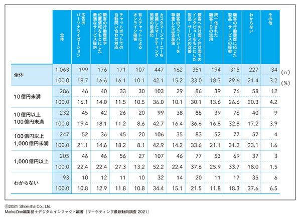 図表6 質の高いCX(顧客体験)を実現するために実施している施策は何か(複数回答)【売上規模別】(タップで画像拡大)
