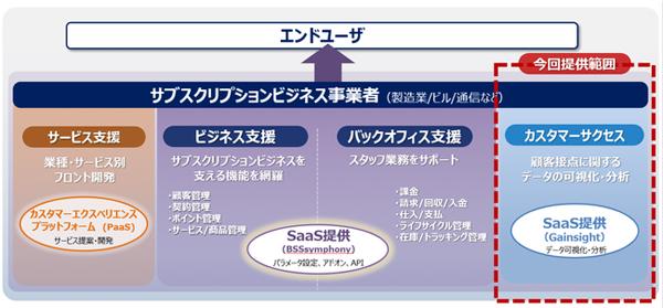 サブスクリプションビジネス支援ソリューションの概要