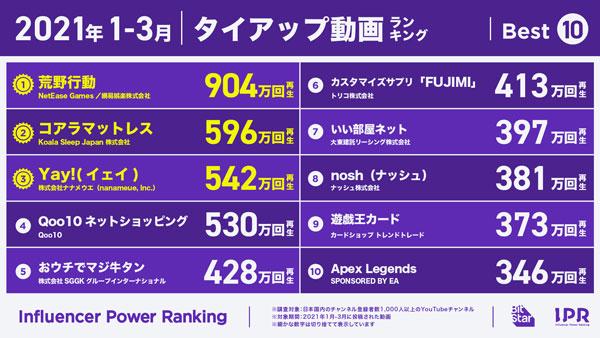 【2021年1~3月】タイアップ動画再生数ベスト10