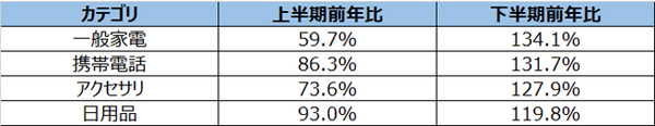 上半期、下半期の同カテゴリー放送回数前年比差