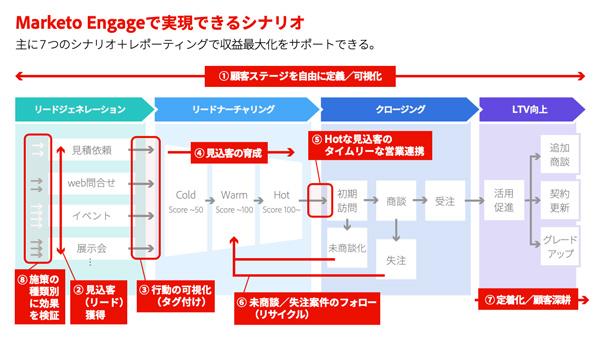 Marketo Engageの活用における全体像。主に7つのシナリオがある(クリックして拡大)