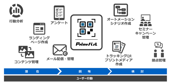 Printバルの主な提供機能