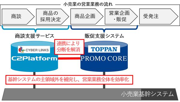 両社システム提携のイメージ図