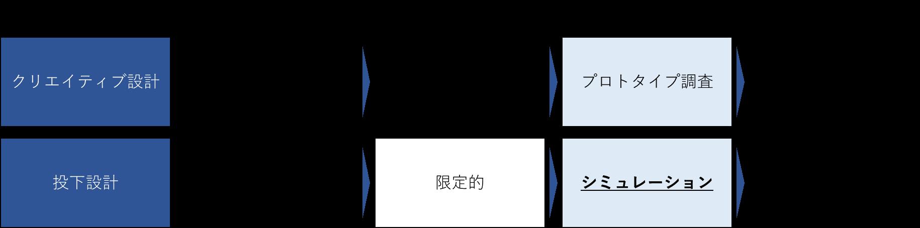 図表1 テレビCMの運用ドライバーはクリエイティブ設計と投下設計に分けられる