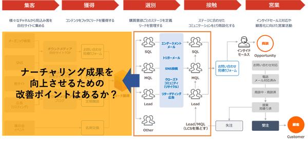 図表1 マーケティング活動は様々な要素が連動している(タップで画像拡大)