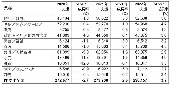 日本の業種別IT支出予測(単位:億円)<br />出典:Gartner (2021年5月)