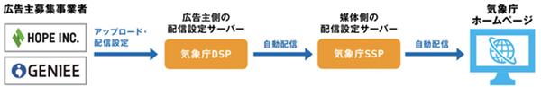 今回採用する独自のPMP(Private Market Place)方式