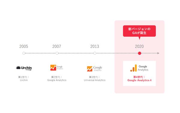 Google Analytics の大まかな進化の歴史(タップで画像拡大)