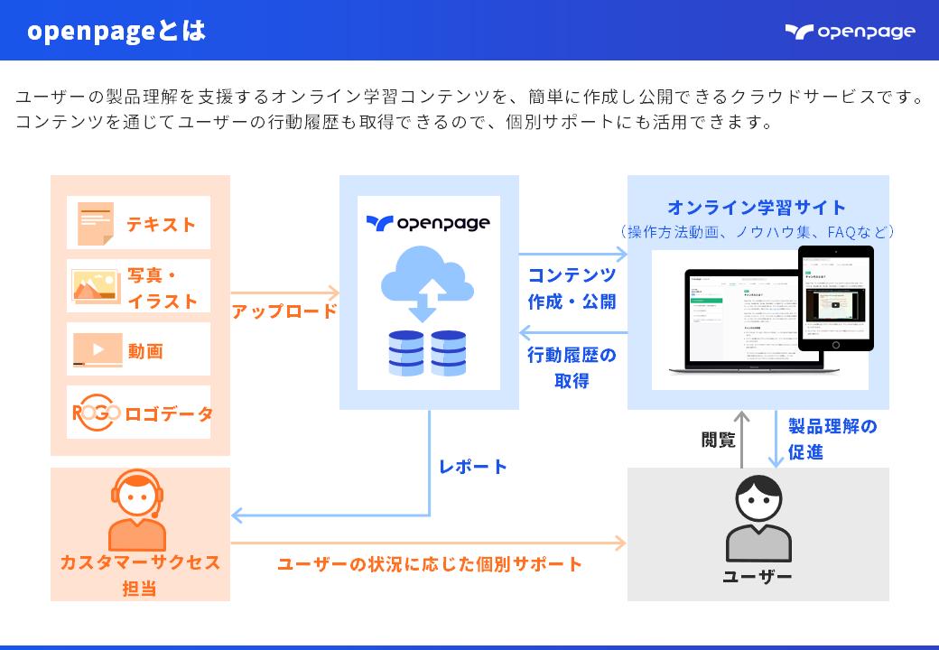 カスタマーサクセスマネジメントツール「openpageとは」