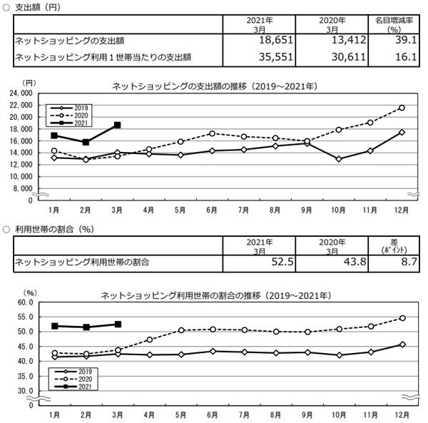 総務省統計局 家計消費状況調査 ネットショッピングの状況について