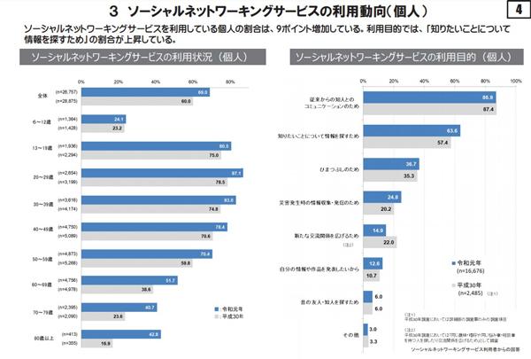 (引用元:総務省 令和元年通信利用動向調査)https://www.soumu.go.jp/johotsusintokei/statistics/data/200529_1.pdf