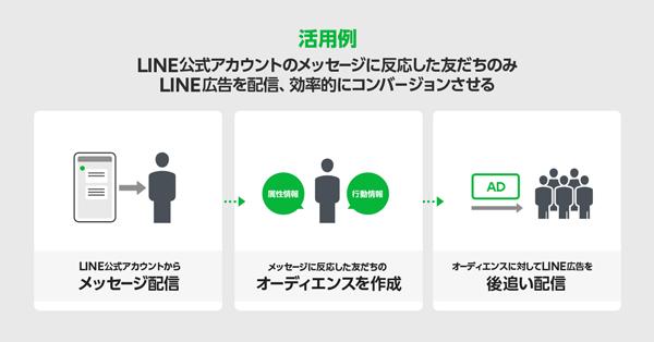 クロスターゲティングのデータ連携イメージ