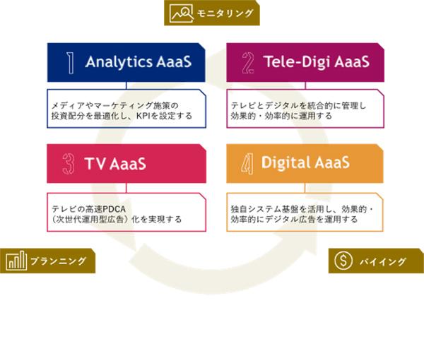4つのサービス群の特徴