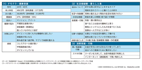図表2 フードデリバリーサービス利用者 プロファイリングデータまとめ(抜粋)(タップで画像拡大)