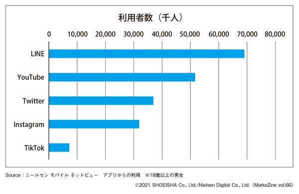 図表1 各SNSアプリの利用者数(2021年3月)(タップで画像拡大)