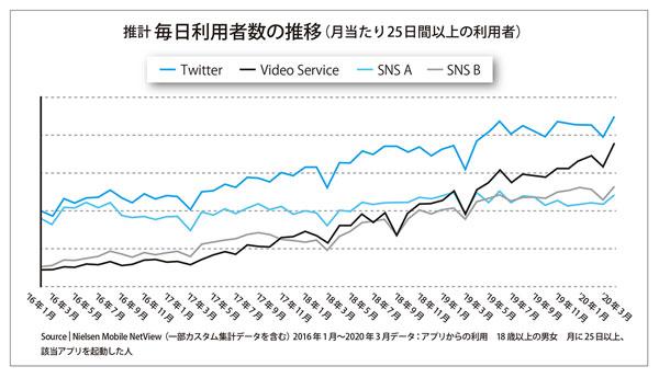 図表1 Twitterの推計毎日利用者数の推移(月当たり25日間以上の利用者)(タップで画像拡大)