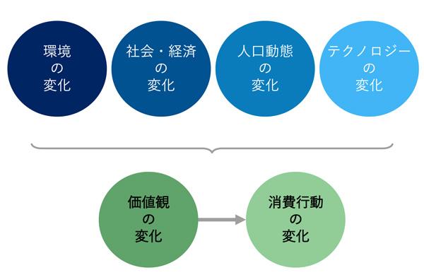 消費者行動に変化を起こす4要因
