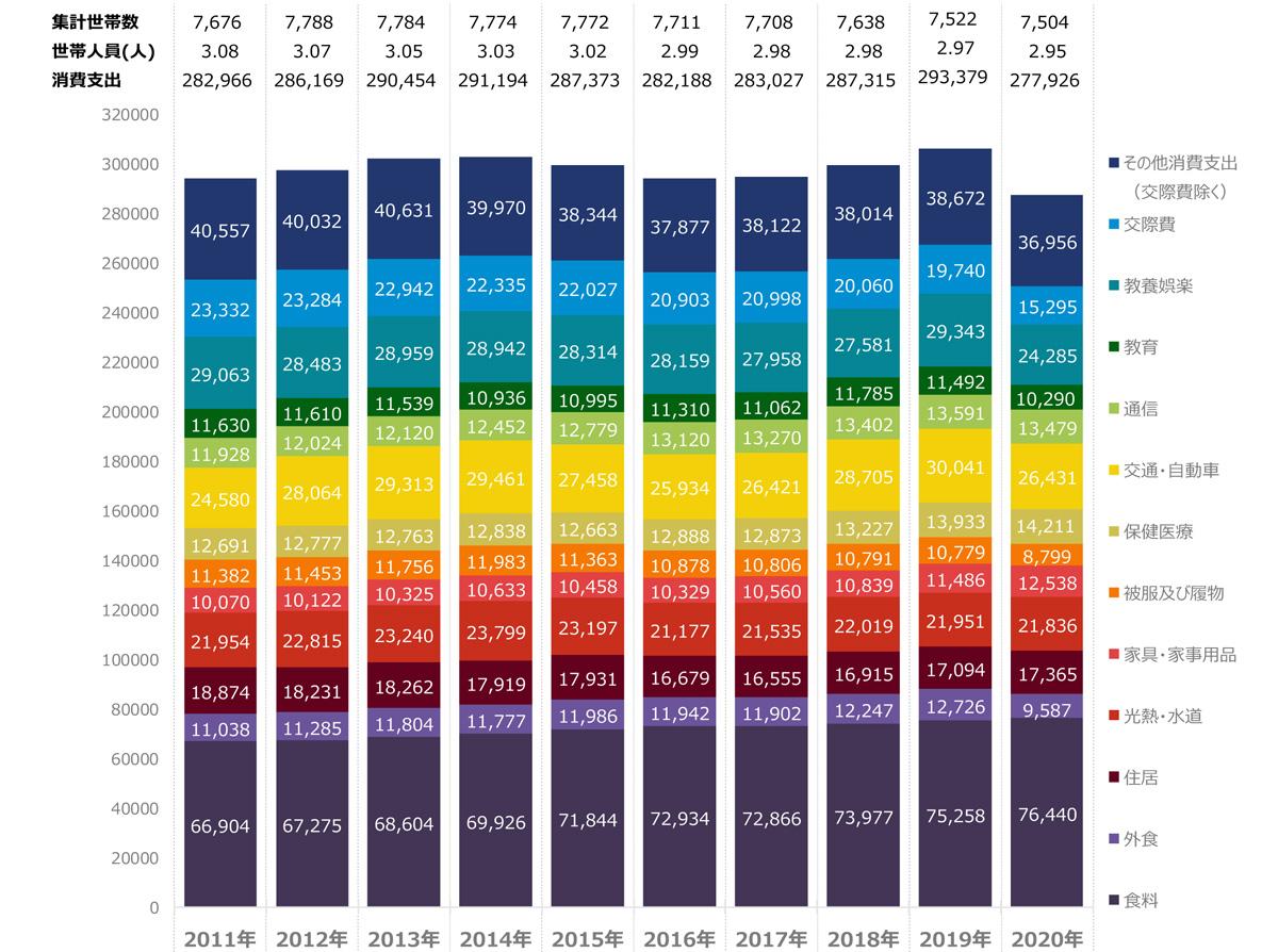 出典:統計局家計調査(家計収支編)「二人以上の世帯 品目分類:支出金額」(2011年~2020年)クリックで拡大