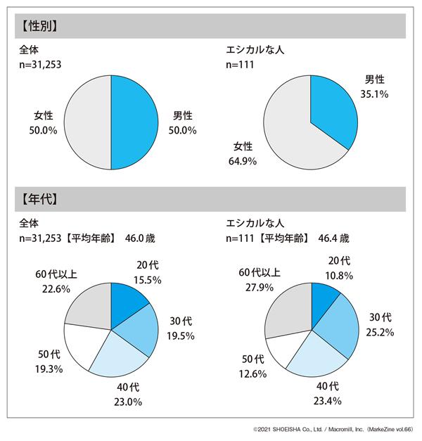 図表1 エシカルな人の割合(タップで画像拡大)(タップで画像拡大)