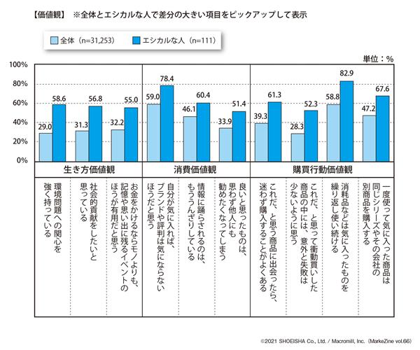 図表2 エシカルな人の価値観(タップで画像拡大)