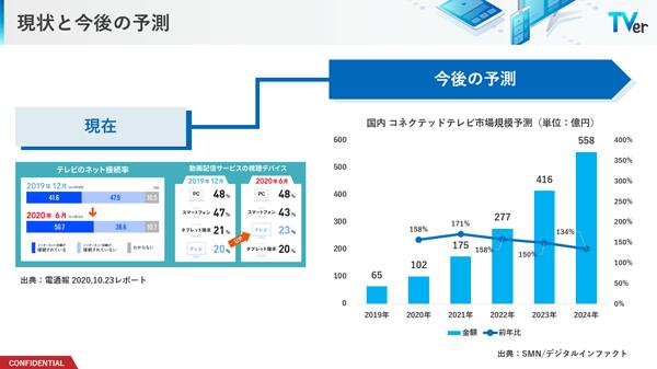 【クリック/タップで拡大】(左)テレビのネット接続率と、動画配信サービスの視聴デバイスの調査結果を2019年12月と2020年6月で比較したもの(出典元:電通報)(右)国内のコネクテッドテレビ市場規模を予測したグラフ(出典元:SMN/デジタルインファクト)