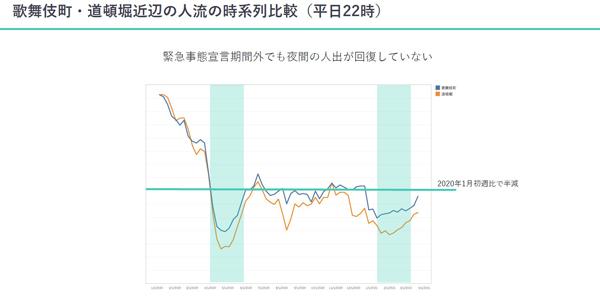 歌舞伎町・道頓堀近辺の平日22時の人出を時系列で比較したグラフ。緑色の折れ線が道頓堀の人流の変化を表しており、2021年1月初週では前年同時期と比べ、半減していることがわかる