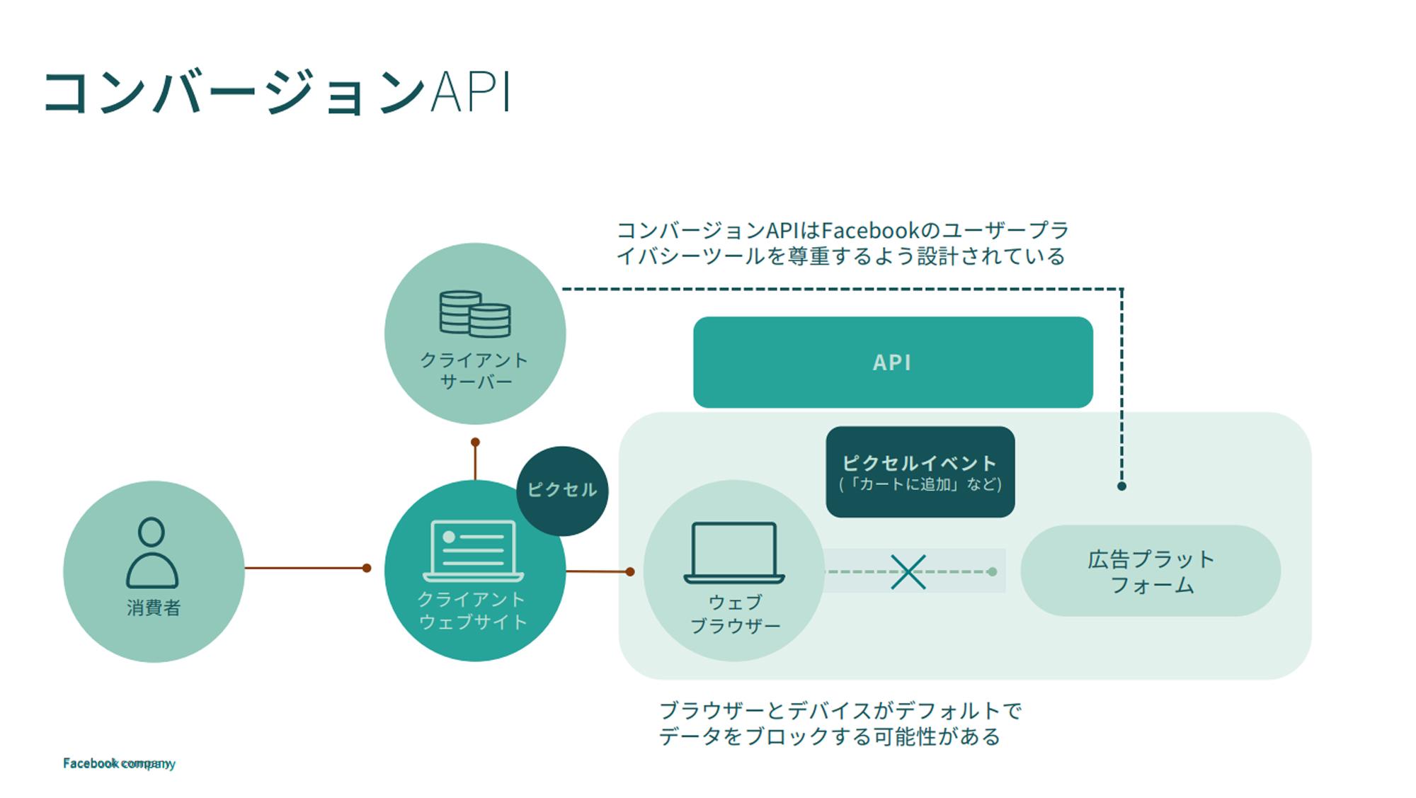 CAPIにおけるデータの流れ(タップで画像拡大)
