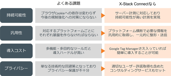 「X-Stack Connect」の特長