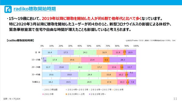 【クリック/タップで拡大】出典:2020年11月「第13回radikoユーザーアンケート調査」