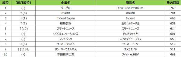 エリア別テレビCM放送回数ランキング【名古屋】