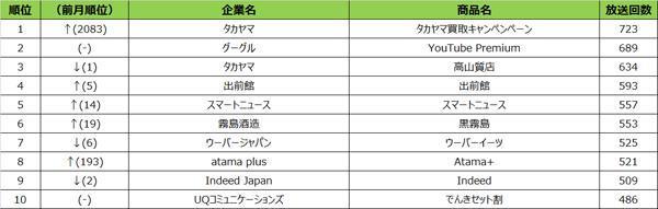 エリア別テレビCM放送回数ランキング【福岡】