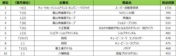 エリア別テレビCM放送回数ランキング【BS】