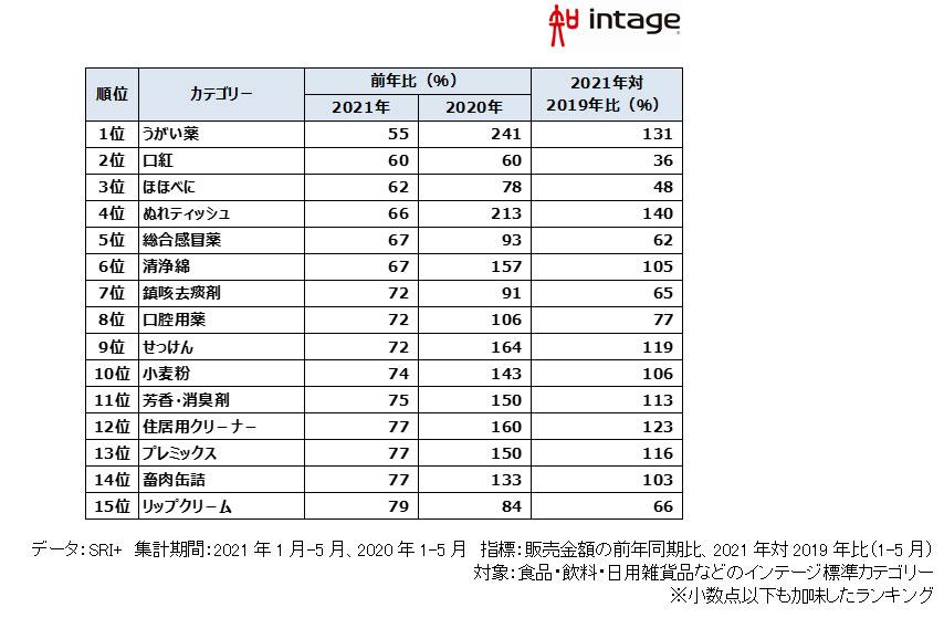 2021年1月~5月の金額前年比下位ランキング