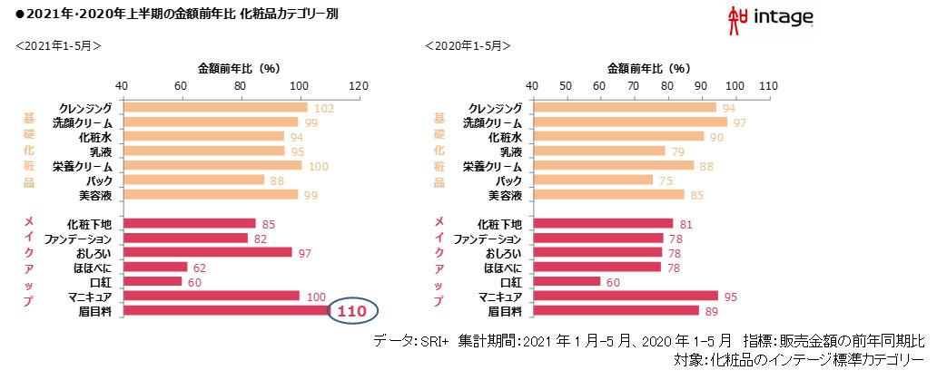 2021年・2020年上半期の金額前年比 化粧品カテゴリー別