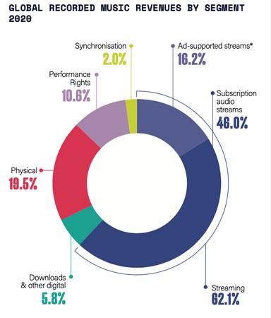 IFPI global music report 2021より