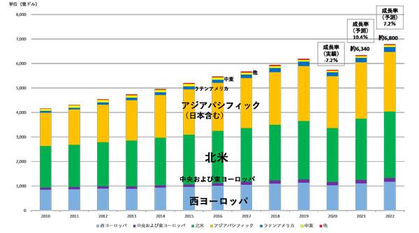 世界の総広告費の推移